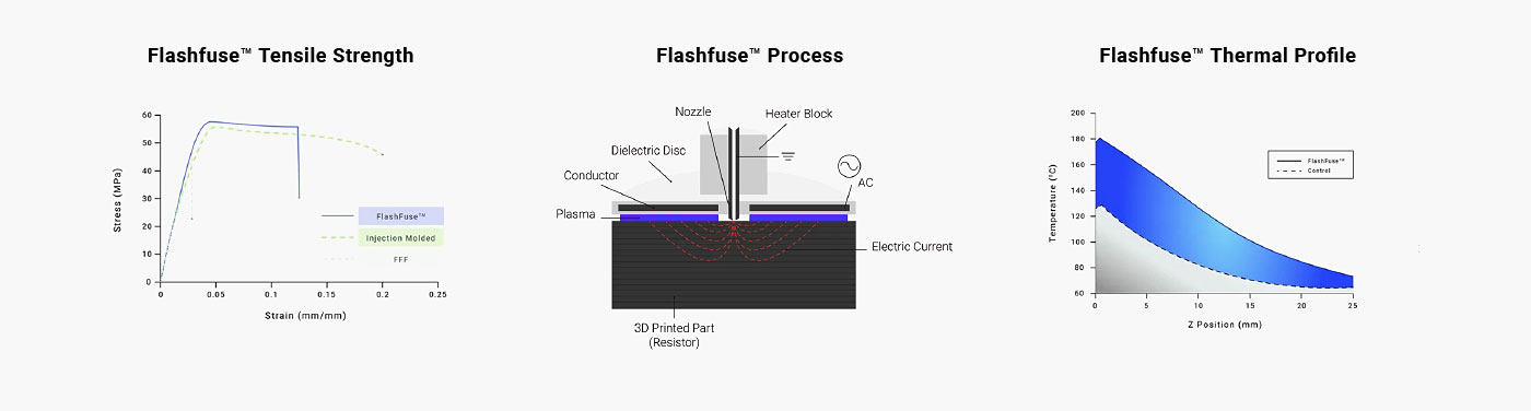 Flashfuse Technology